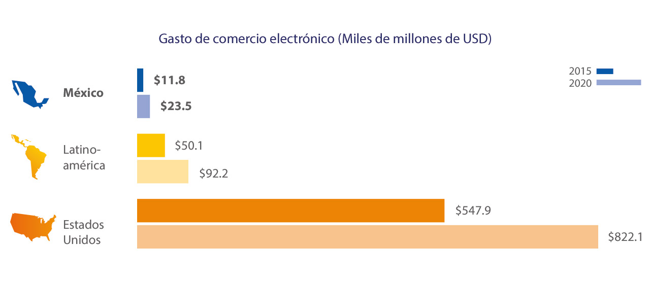 mexico-ecommerce-spend-1-1280x554